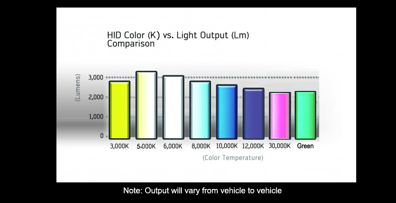 colorbar2 xenon hid kit high low beam h4 h13 9007 5000k 6000k 8000k hi lo xentec h13 headlight bulbs wiring diagram at soozxer.org